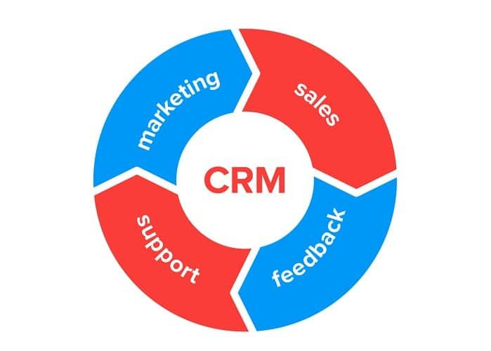 Customer relationship management for every business